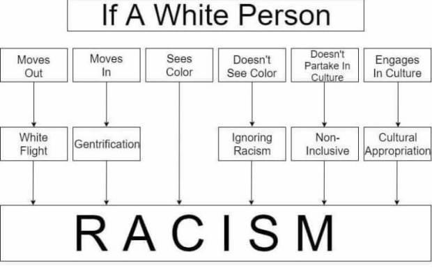 Racism.